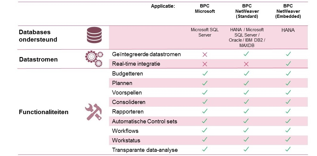 Integration SAP BPC