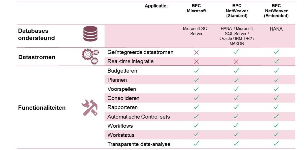 Integration SAP BPC