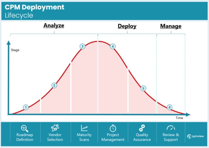 cpm lifecycle